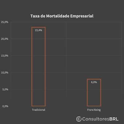 Taxa de mortalidade das empresas